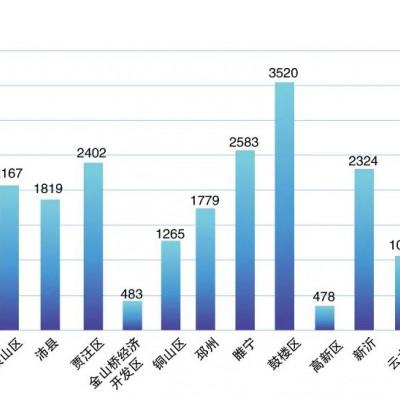 徐州房产一季度成交量暴跌50%,房产何去何从?
